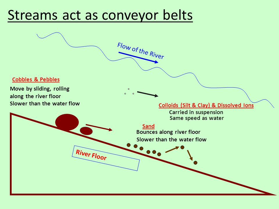 River Floor Flow of the River Cobbles & Pebbles Move by sliding, rolling along the river floor Slower than the water flow Sand Bounces along river floor Slower than the water flow Colloids (Silt & Clay) & Dissolved Ions Carried in suspension Same speed as water Streams act as conveyor belts