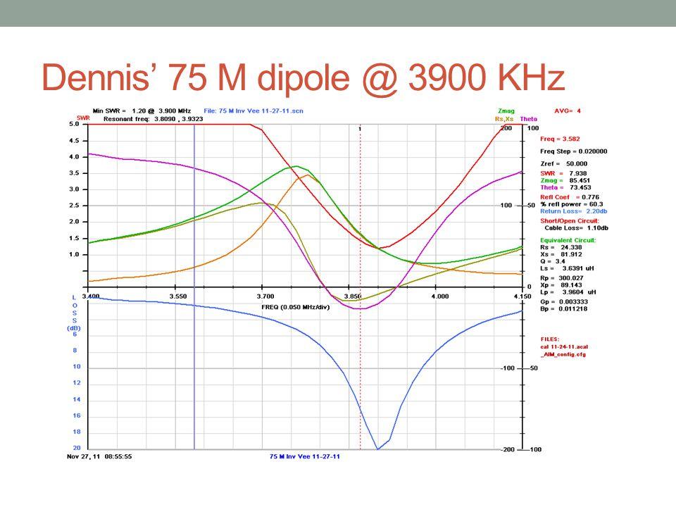 Dennis' 75 M dipole @ 3900 KHz