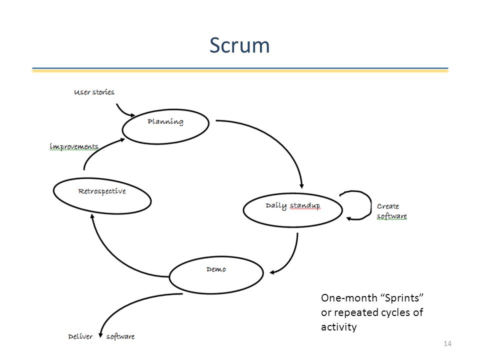 Scrum One-month Sprints or repeated cycles of activity 14