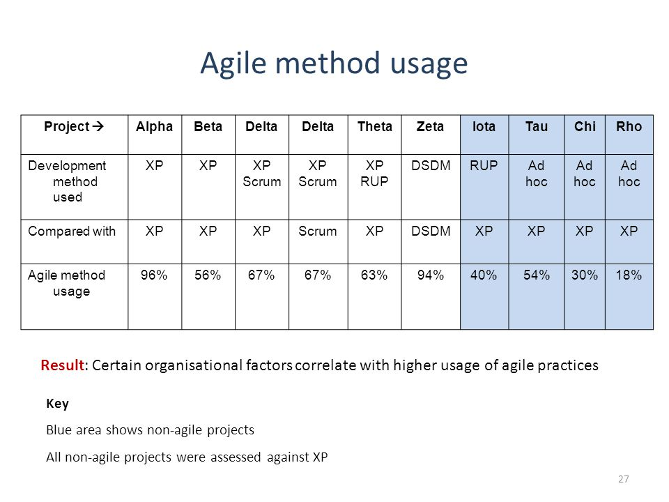 Agile method usage Project  AlphaBetaDelta ThetaZetaIotaTauChiRho Development method used XP Scrum XP Scrum XP RUP DSDMRUPAd hoc Ad hoc Ad hoc Compared withXP ScrumXPDSDMXP Agile method usage 96%56%67% 63%94%40%54%30%18% Key Blue area shows non-agile projects All non-agile projects were assessed against XP Result: Certain organisational factors correlate with higher usage of agile practices 27