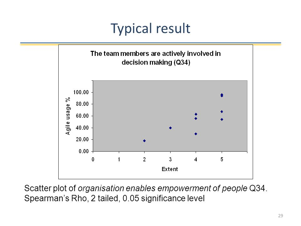 Typical result Scatter plot of organisation enables empowerment of people Q34.