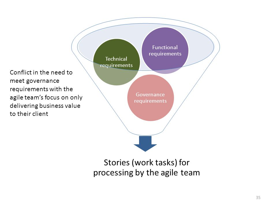 Stories (work tasks) for processing by the agile team Governance requirements Technical requirements Functional requirements Conflict in the need to meet governance requirements with the agile team's focus on only delivering business value to their client 35