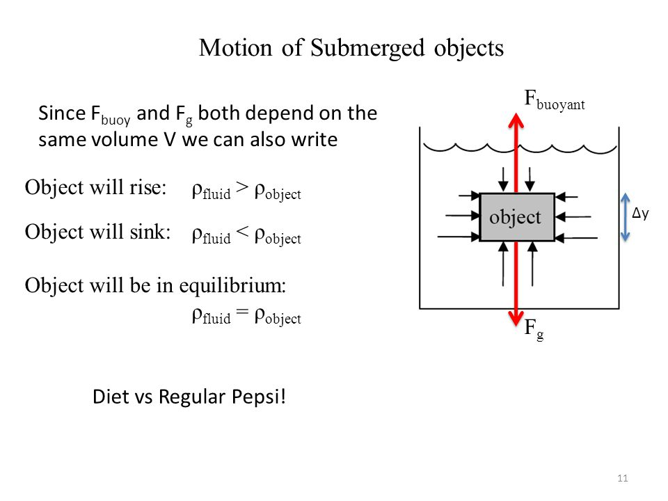 11 Motion of Submerged objects F buoyant FgFg Δy Since F buoy and F g both depend on the same volume V we can also write Object will rise: ρ fluid > ρ