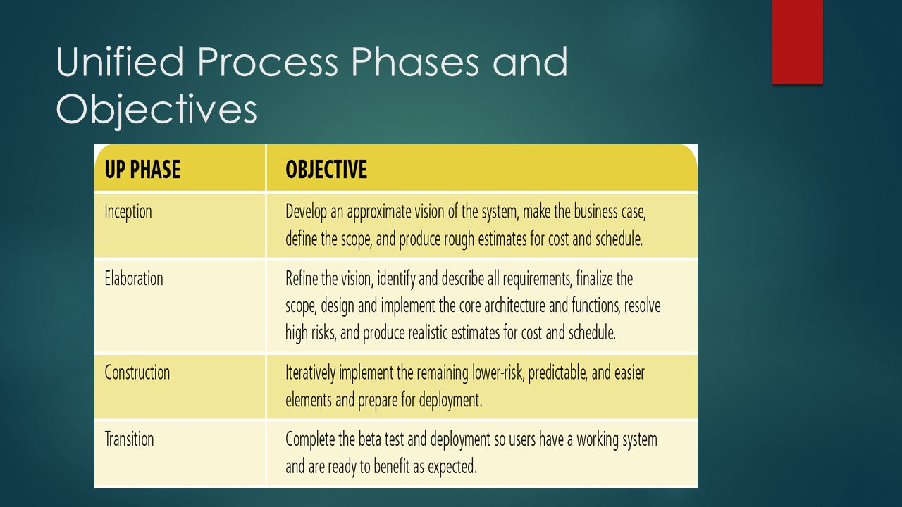 Unified Process Phases and Objectives