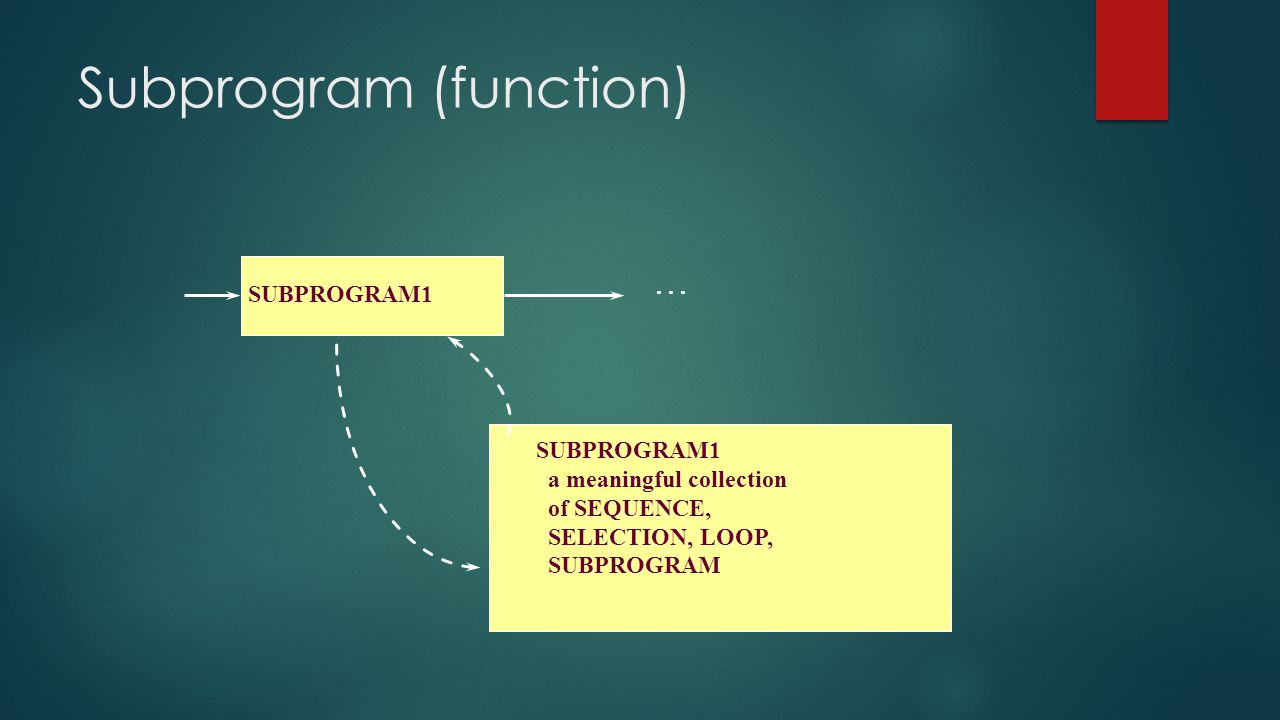 Subprogram (function) SUBPROGRAM1... SUBPROGRAM1 a meaningful collection of SEQUENCE, SELECTION, LOOP, SUBPROGRAM