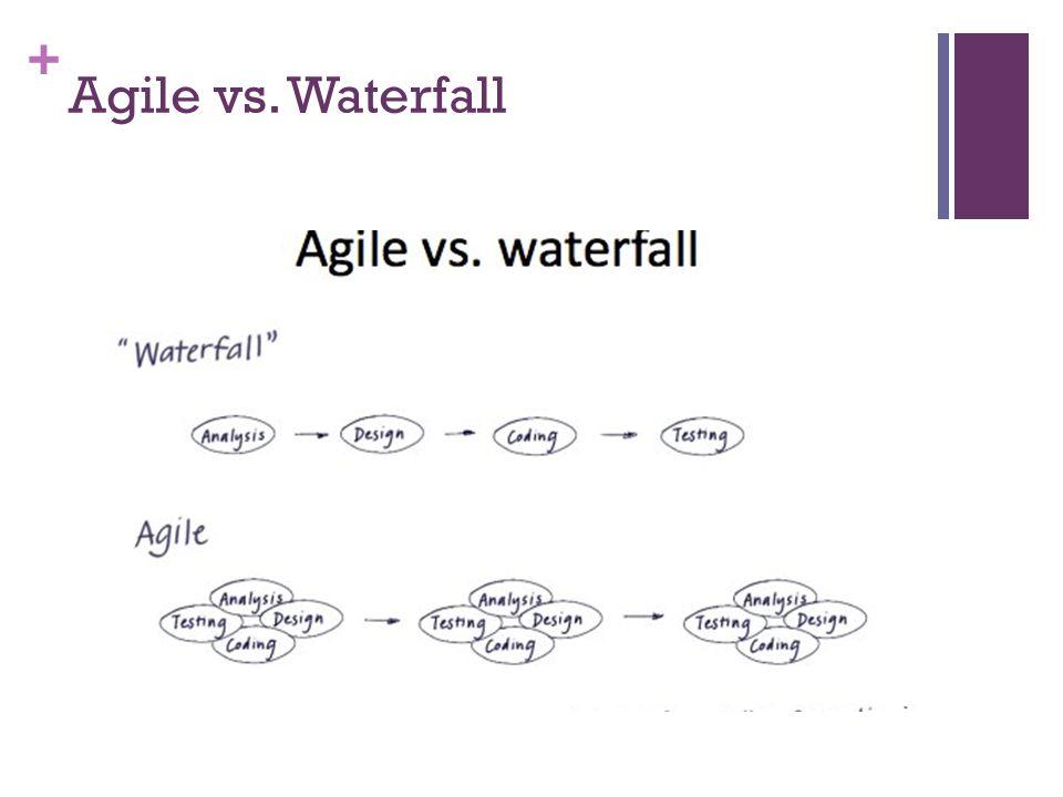 + Agile vs. Waterfall