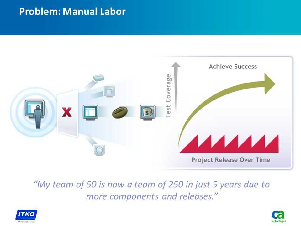 Problem: Manual Labor My team of 50 is now a team of 250 in just 5 years due to more components and releases.