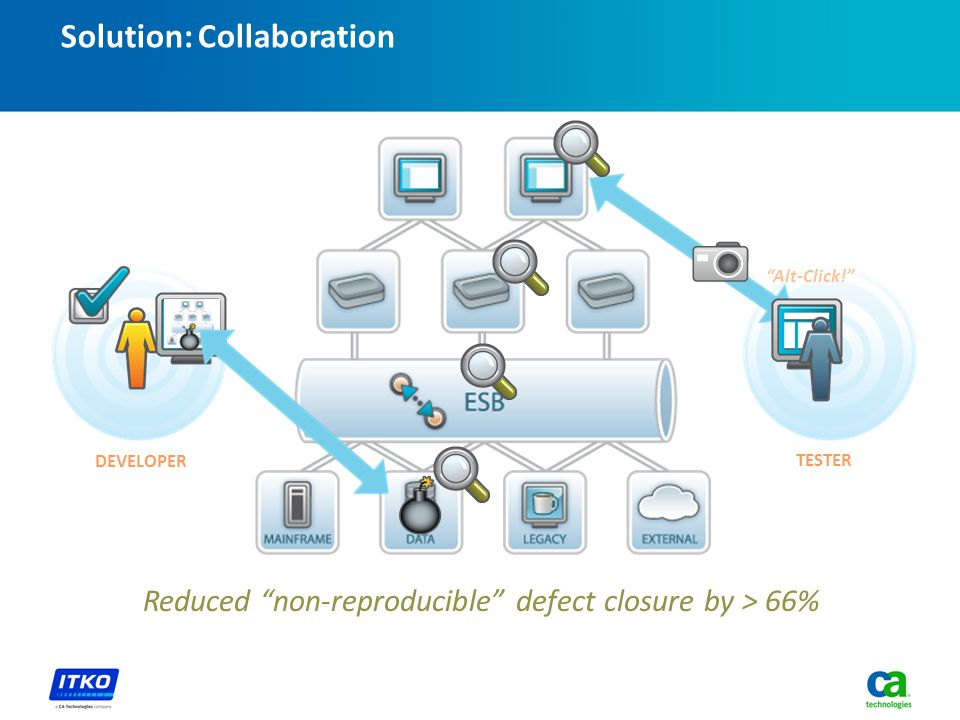 Solution: Collaboration Reduced non-reproducible defect closure by > 66% DEVELOPER TESTER Alt-Click!