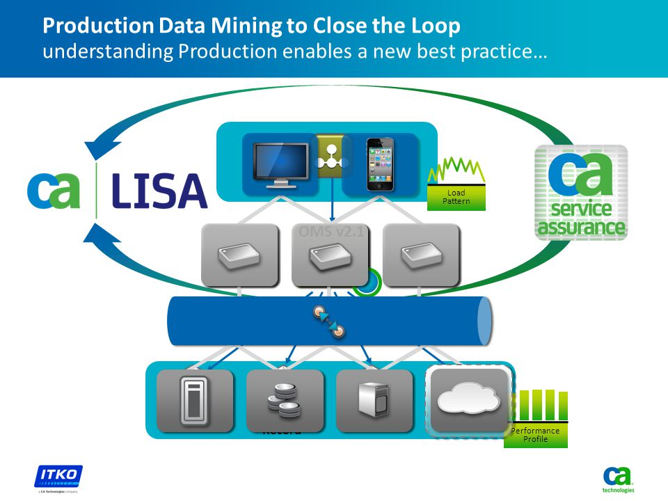 OMS v2.0 Mainframe System of Record ERPCost OMS v2.1 Performance Profile Load Pattern Production Data Mining to Close the Loop understanding Production enables a new best practice…