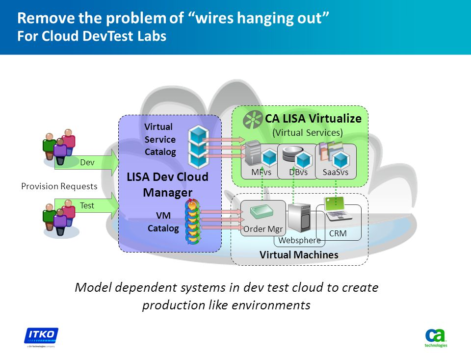 Remove the problem of wires hanging out For Cloud DevTest Labs Virtual Machines Websphere Order Mgr LISA Dev Cloud Manager CRM CA LISA Virtualize (Virtual Services) MFvsDBvsSaaSvs Virtual Service Catalog VM Catalog Model dependent systems in dev test cloud to create production like environments Dev Test Provision Requests