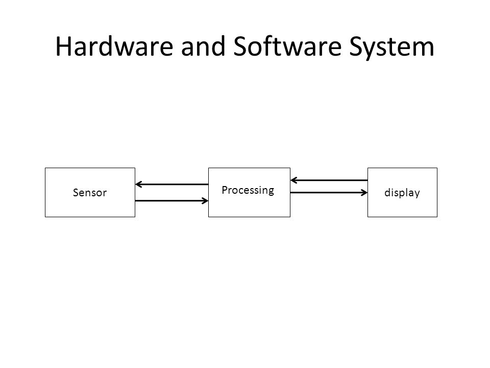 Hardware and Software System Sensordisplay Processing