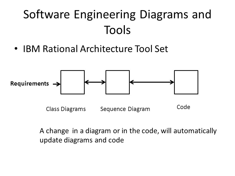 Software Engineering Diagrams and Tools IBM Rational Architecture Tool Set Class DiagramsSequence Diagram Code Requirements A change in a diagram or in the code, will automatically update diagrams and code