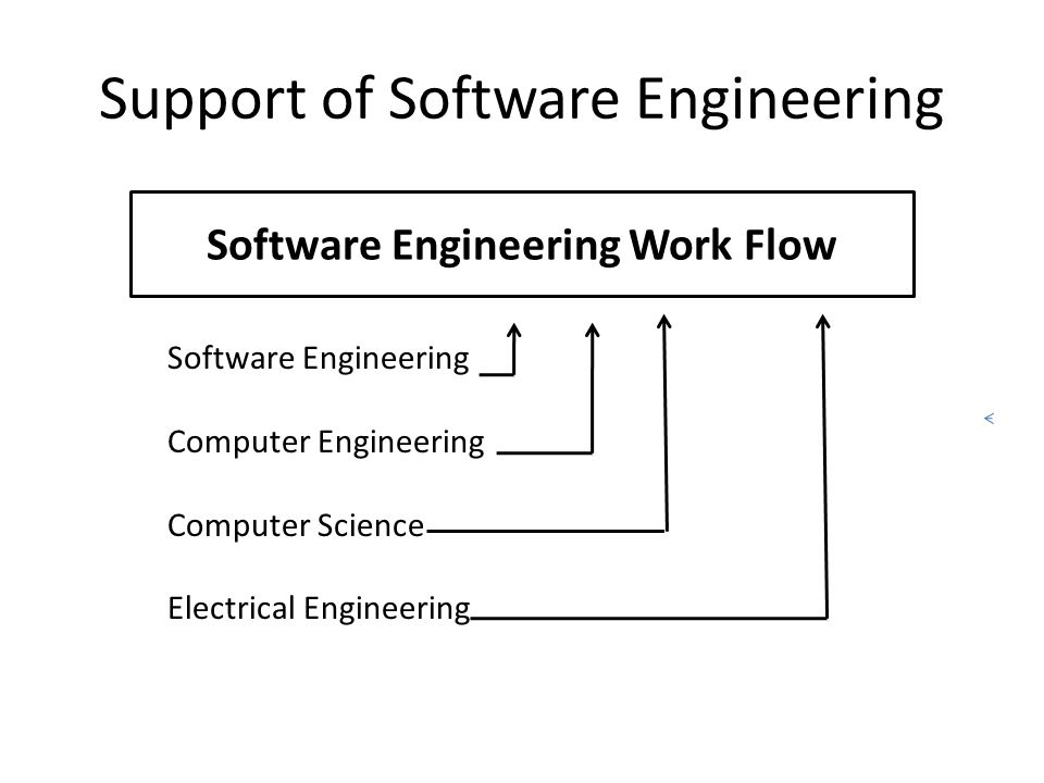 Software Development Processes Waterfall (Classical) Agile (More flexible) Various other approaches Nonlinear Software Engineering (Complexity Theory)