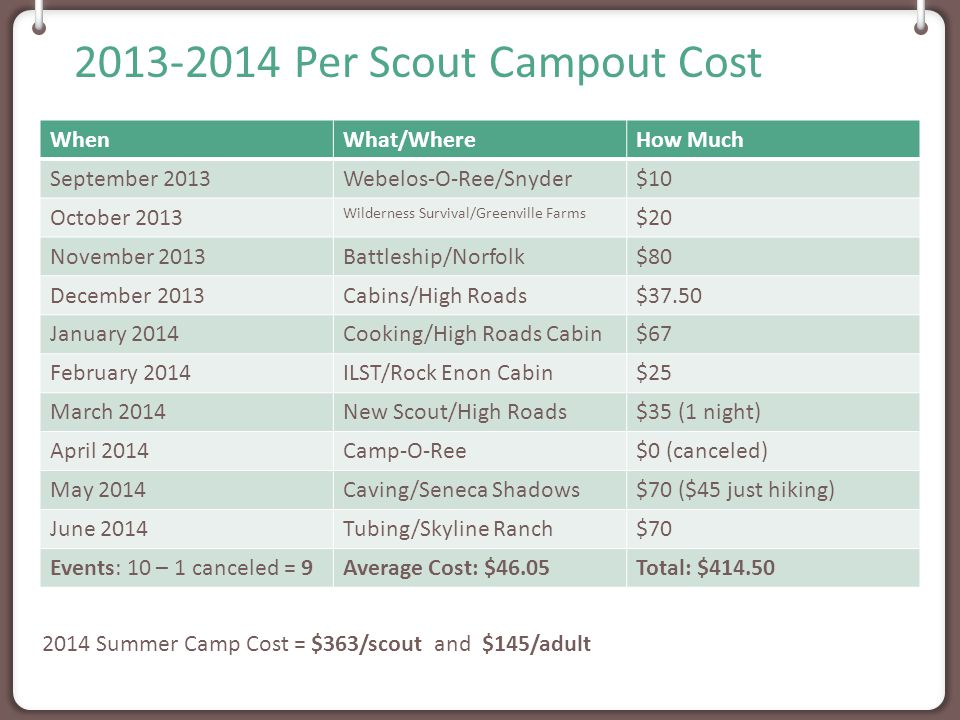 2014-2015 Per Scout Campout Cost WhenWhat/Where How Much September 2014Shenandoah Park (waterfall) $36 October 2014Webelos-O-Ree/Snyder $24 November 2014 (adults pay)Army/Navy Game, Annapolis $67 December 2014TBD $ January 2015Goose Creek Freeze-O-Ree $44 February 2015ILST @ Highroad (cabin) $85 March 2015Caving in West Virginia $76 ($47 just hiking) April 2015Goose Creek Camp-O-Ree $44 May 2015 (adults pay)Hershey Park $101 June 2015Virginia Beach $56 Events: 10 (20 nights)Average Cost: $59.22 Total: $533 2014 Summer Camp Cost = $363/scout and $145/adult