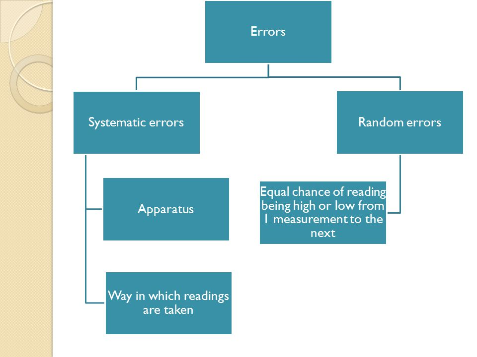 Errors Systematic errors Apparatus Way in which readings are taken Random errors Equal chance of reading being high or low from 1 measurement to the next
