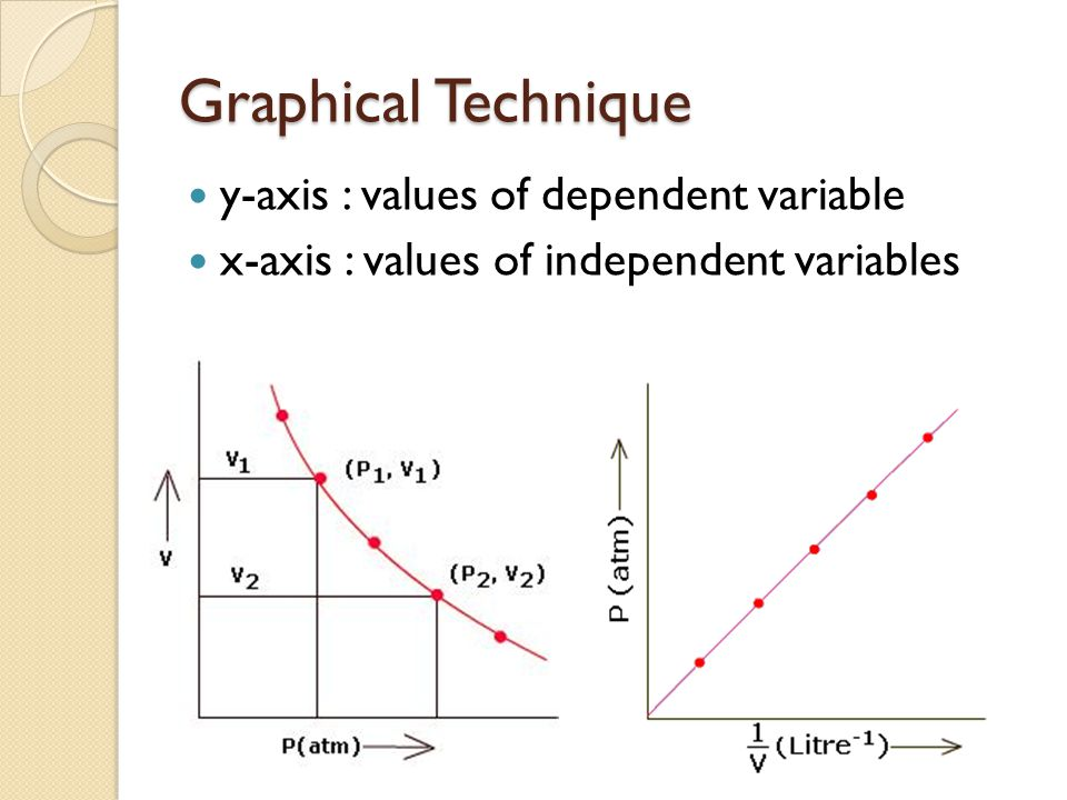 Graphical Technique y-axis : values of dependent variable x-axis : values of independent variables