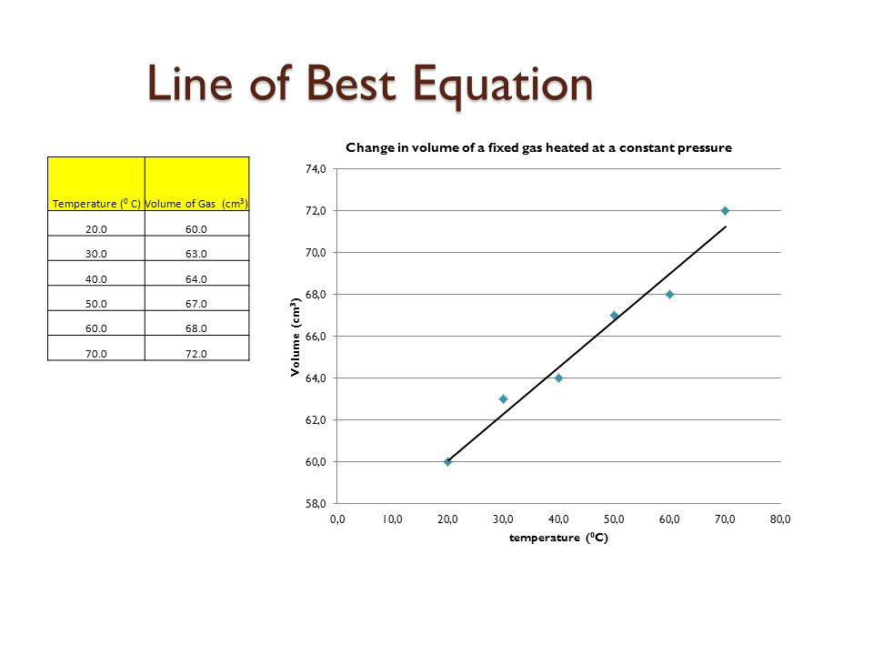 Line of Best Equation Temperature ( 0 C)Volume of Gas (cm 3 ) 20.060.0 30.063.0 40.064.0 50.067.0 60.068.0 70.072.0