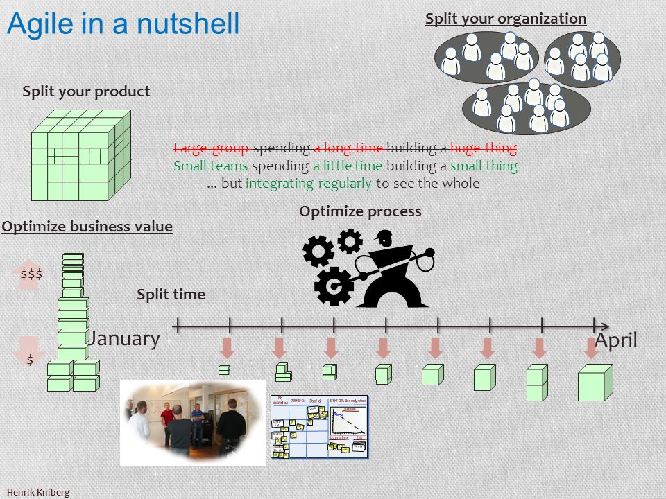 Agile in a nutshell Henrik Kniberg January April Split your organization Split your product Split time Optimize business value Optimize process $ $$$ Large group spending a long time building a huge thing Small teams spending a little time building a small thing...