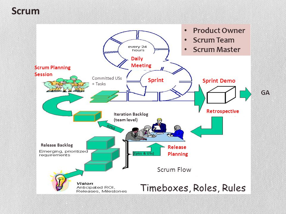 Scrum Flow Sprint Daily Meeting Committed USs + Tasks (USs) Release Planning (Epics & USs) Scrum Planning Session Retrospective Timeboxes, Roles, Rules Iteration Backlog (team level) GA Scrum Sprint Demo Release Backlog Iteration Product Owner Scrum Team Scrum Master