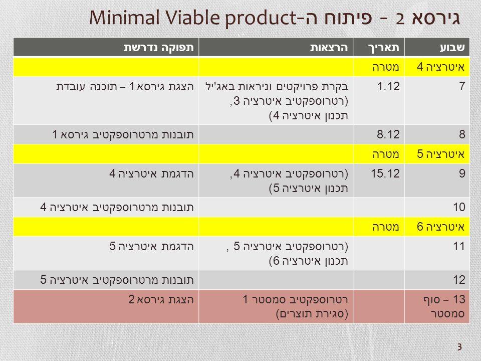 3 גירסא 2 - פיתוח ה -Minimal Viable product תפוקה נדרשת הרצאותתאריךשבוע מטרה איטרציה 4 הצגת גירסא 1 – תוכנה עובדתבקרת פרויקטים וניראות באג יל ( רטרוספקטיב איטרציה 3, תכנון איטרציה 4) 1.127 תובנות מרטרוספקטיב גירסא 18.128 מטרה איטרציה 5 הדגמת איטרציה 4( רטרוספקטיב איטרציה 4, תכנון איטרציה 5) 15.129 תובנות מרטרוספקטיב איטרציה 410 מטרה איטרציה 6 הדגמת איטרציה 5( רטרוספקטיב איטרציה 5, תכנון איטרציה 6) 11 תובנות מרטרוספקטיב איטרציה 512 הצגת גירסא 2 רטרוספקטיב סמסטר 1 ( סגירת תוצרים ) 13 – סוף סמסטר