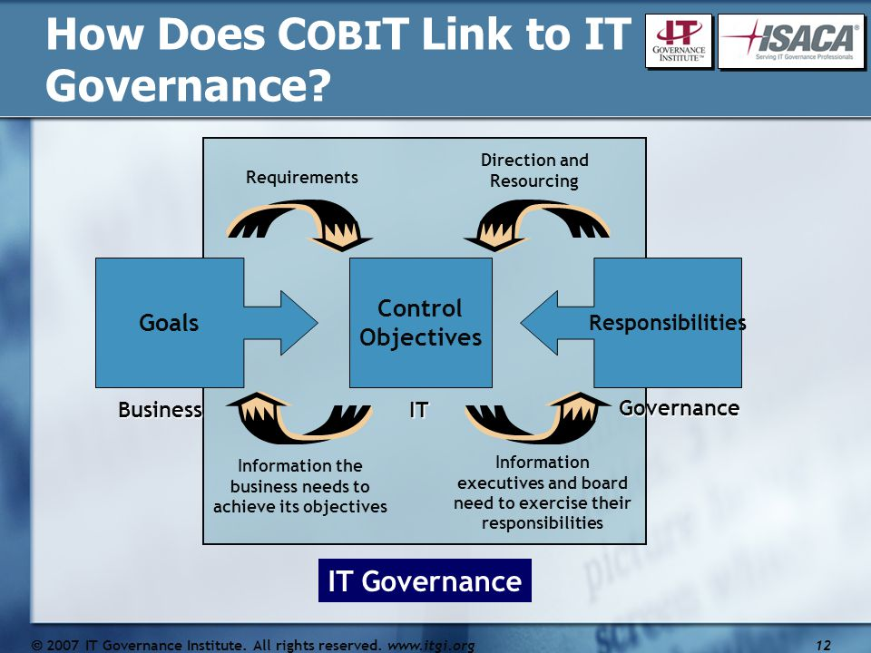 Goals Responsibilities Control Objectives Requirements BusinessIT Governance Information the business needs to achieve its objectives Information executives and board need to exercise their responsibilities Direction and Resourcing How Does C OBI T Link to IT Governance.