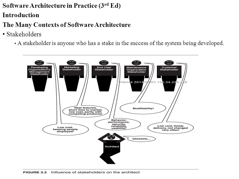 Software Architecture in Practice (3 rd Ed) Introduction The Many Contexts of Software Architecture Stakeholders A stakeholder is anyone who has a stake in the success of the system being developed.