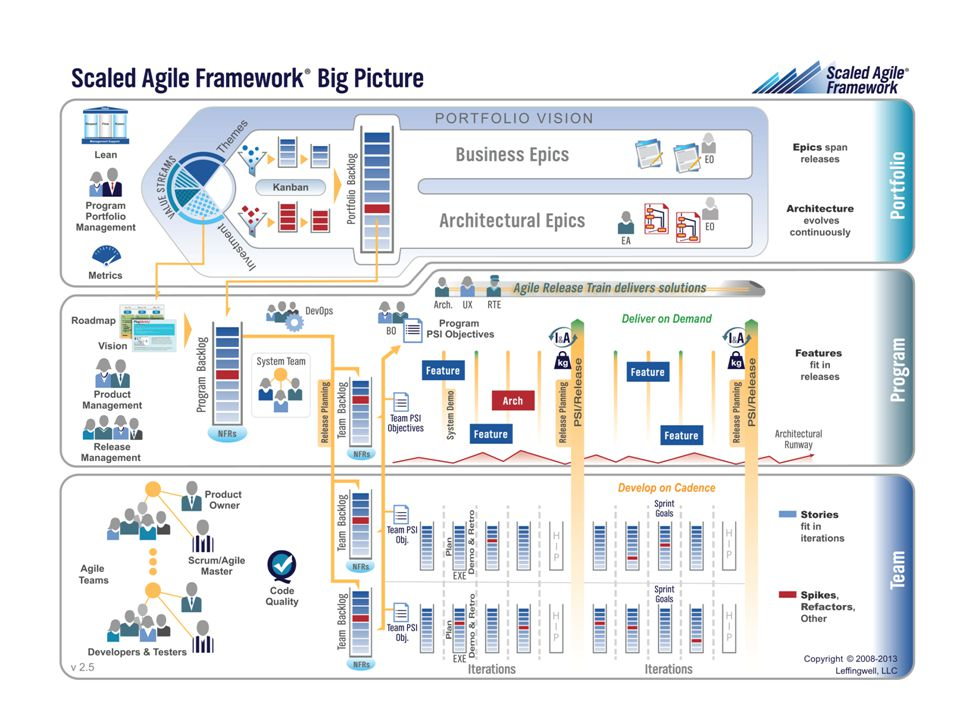 Scaled Agile Framework™ Big Picture