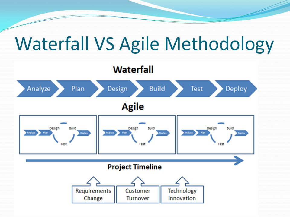 Waterfall VS Agile Methodology