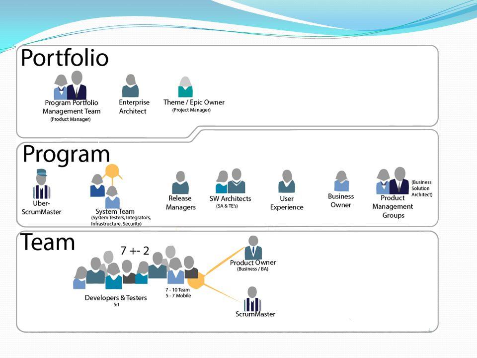 Scaled Agile Framework™ Big Picture