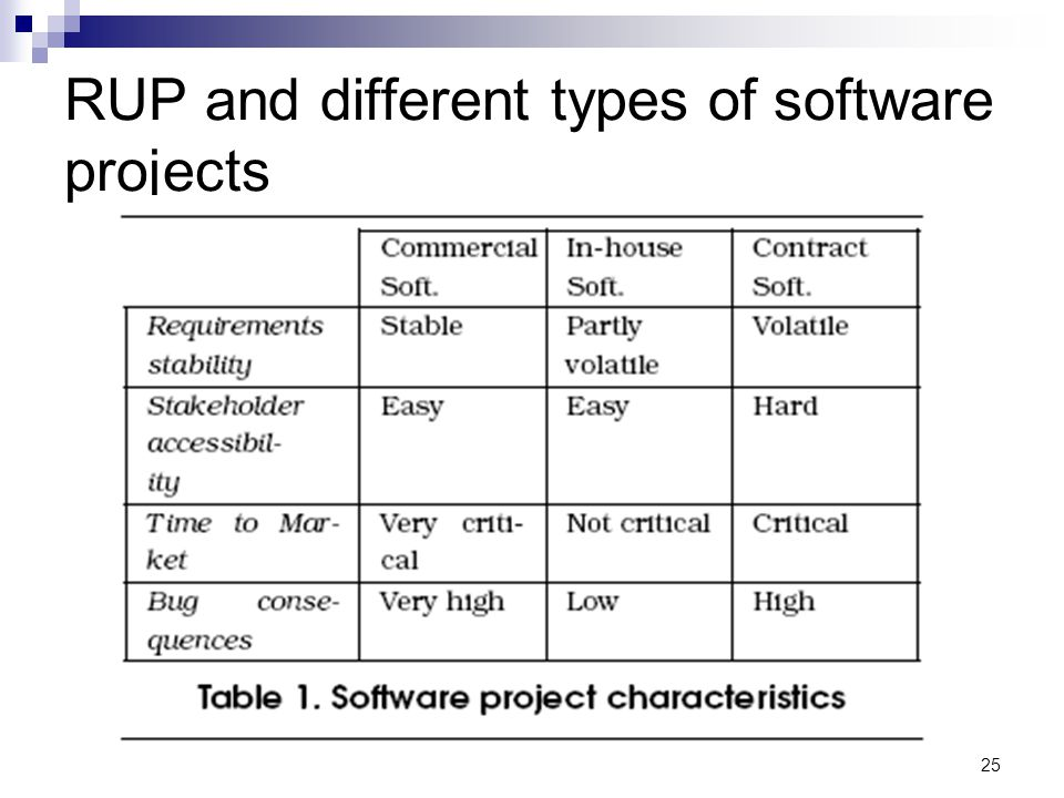 RUP and different types of software projects 25
