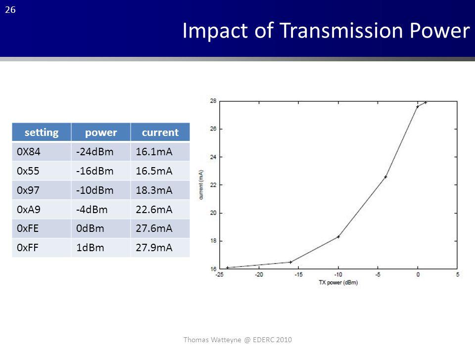 26 Impact of Transmission Power settingpowercurrent 0X84-24dBm16.1mA 0x55-16dBm16.5mA 0x97-10dBm18.3mA 0xA9-4dBm22.6mA 0xFE0dBm27.6mA 0xFF1dBm27.9mA Thomas Watteyne @ EDERC 2010