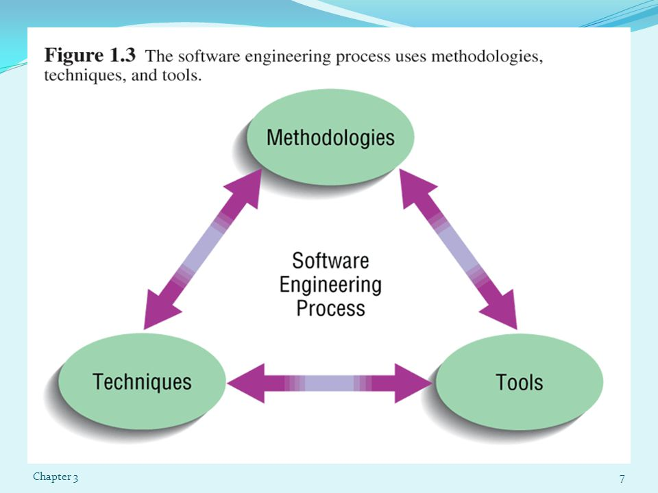 eXtreme Programming (Cont.) Coding and testing operate together Advantages: Communication between developers High level of productivity High-quality code Chapter 338