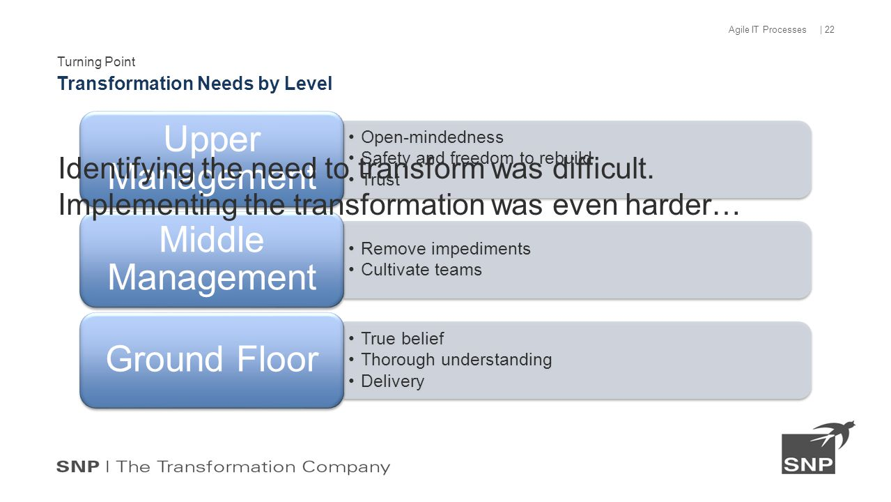 Turning Point Transformation Needs by Level | 22 Agile IT Processes Open-mindedness Safety and freedom to rebuild Trust Upper Management Remove impediments Cultivate teams Middle Management True belief Thorough understanding Delivery Ground Floor Identifying the need to transform was difficult.