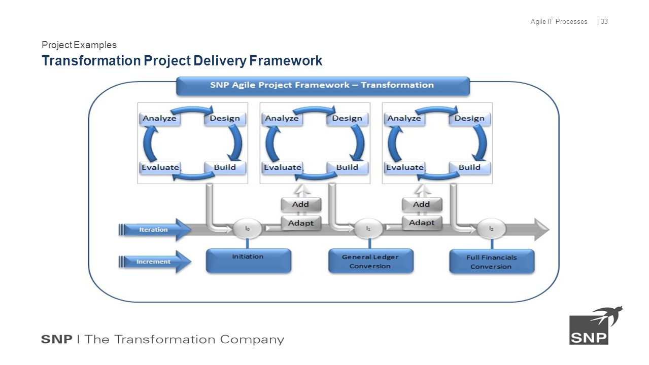Project Examples Transformation Project Delivery Framework | 33 Agile IT Processes