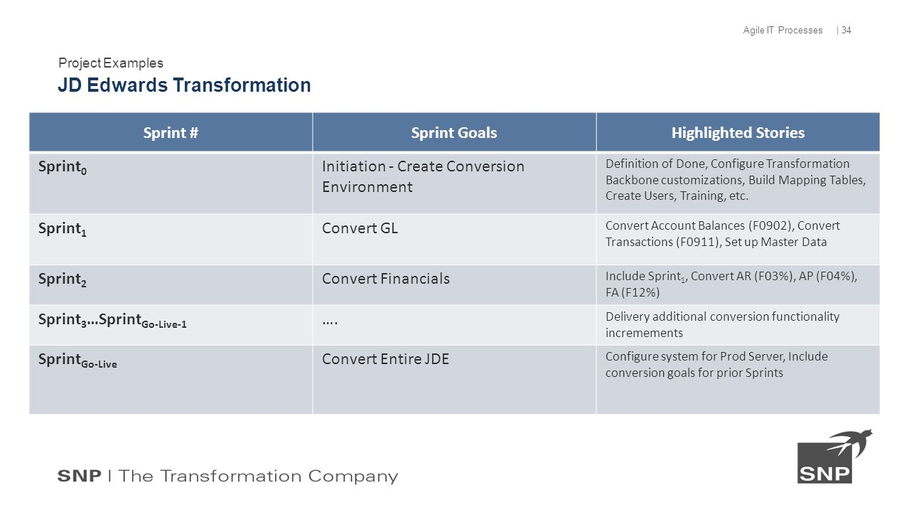 Project Examples JD Edwards Transformation | 34 Agile IT Processes Sprint #Sprint GoalsHighlighted Stories Sprint 0 Initiation - Create Conversion Environment Definition of Done, Configure Transformation Backbone customizations, Build Mapping Tables, Create Users, Training, etc.