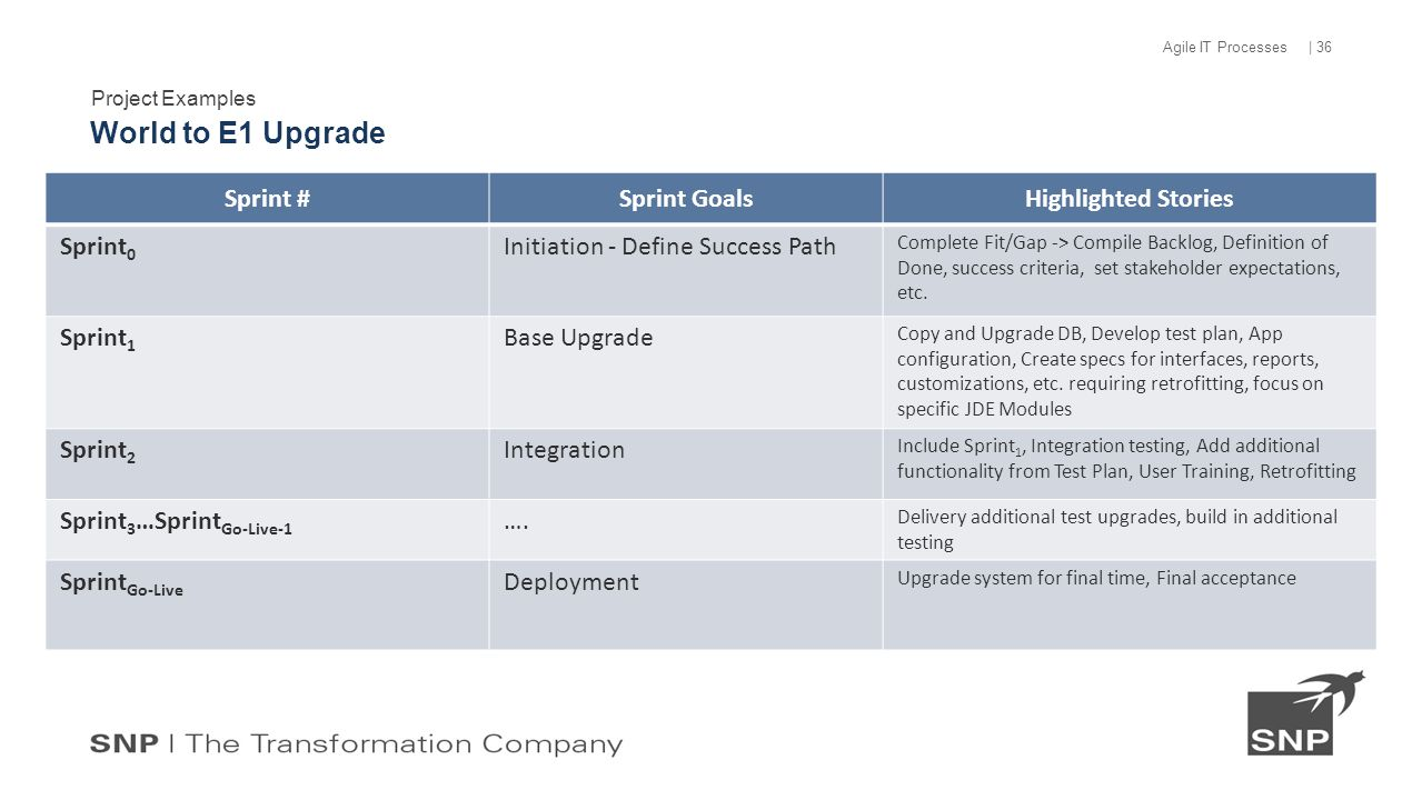 Project Examples World to E1 Upgrade | 36 Agile IT Processes Sprint #Sprint GoalsHighlighted Stories Sprint 0 Initiation - Define Success Path Complete Fit/Gap -> Compile Backlog, Definition of Done, success criteria, set stakeholder expectations, etc.
