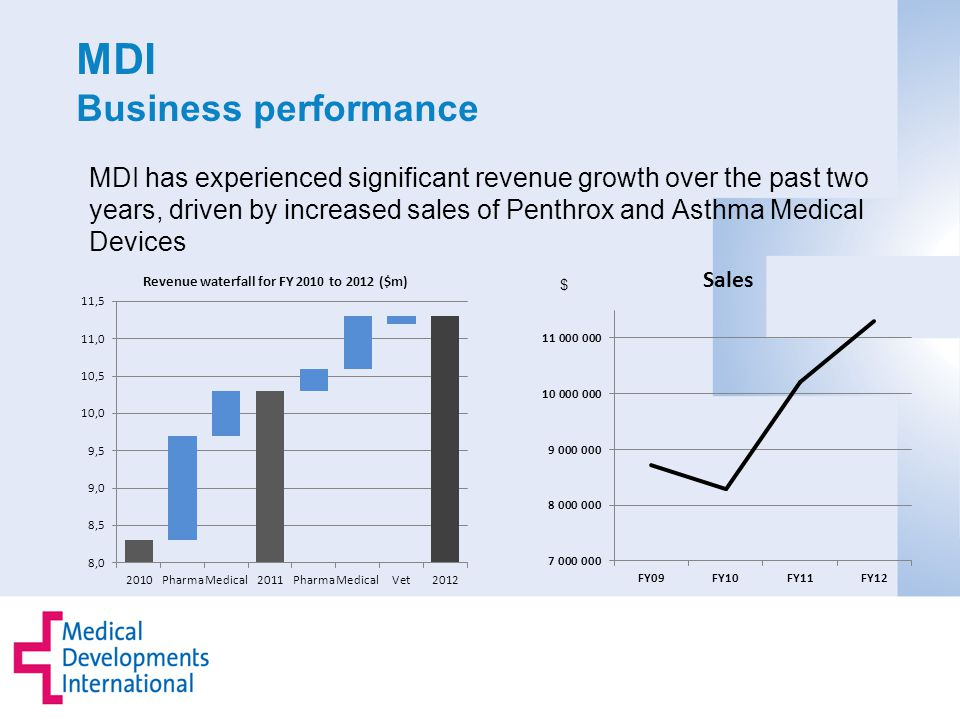 MDI Business performance MDI has experienced significant revenue growth over the past two years, driven by increased sales of Penthrox and Asthma Medical Devices