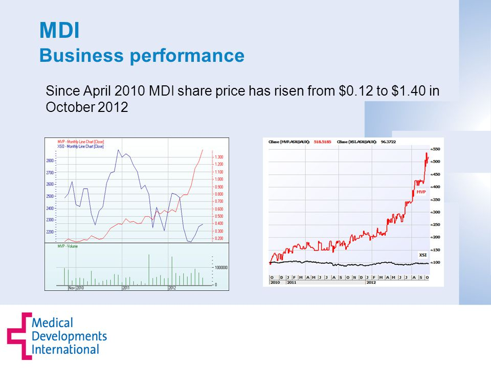 MDI Business performance Since April 2010 MDI share price has risen from $0.12 to $1.40 in October 2012