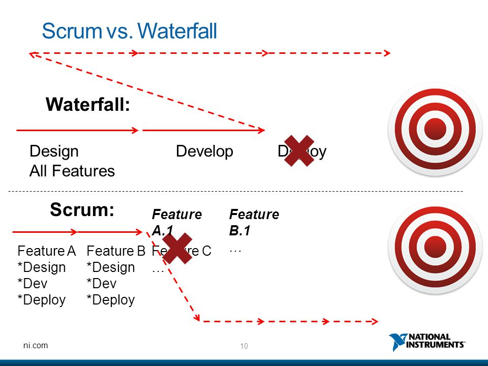 10 ni.com Scrum vs.