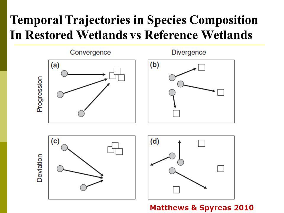 Temporal Trajectories in Species Composition In Restored Wetlands vs Reference Wetlands Matthews & Spyreas 2010