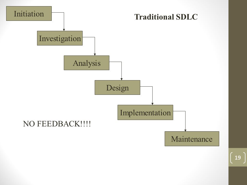 19 Initiation Analysis Investigation Implementation Design Maintenance Traditional SDLC NO FEEDBACK!!!!