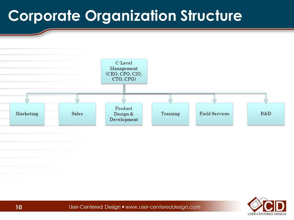 Corporate Organization Structure User-Centered Design  www.user-centereddesign.com 10 Sales Marketing C-Level Management (CEO, CFO, CIO, CTO, CPO) C-Level Management (CEO, CFO, CIO, CTO, CPO) Product Design & Development Training Field Services R&D