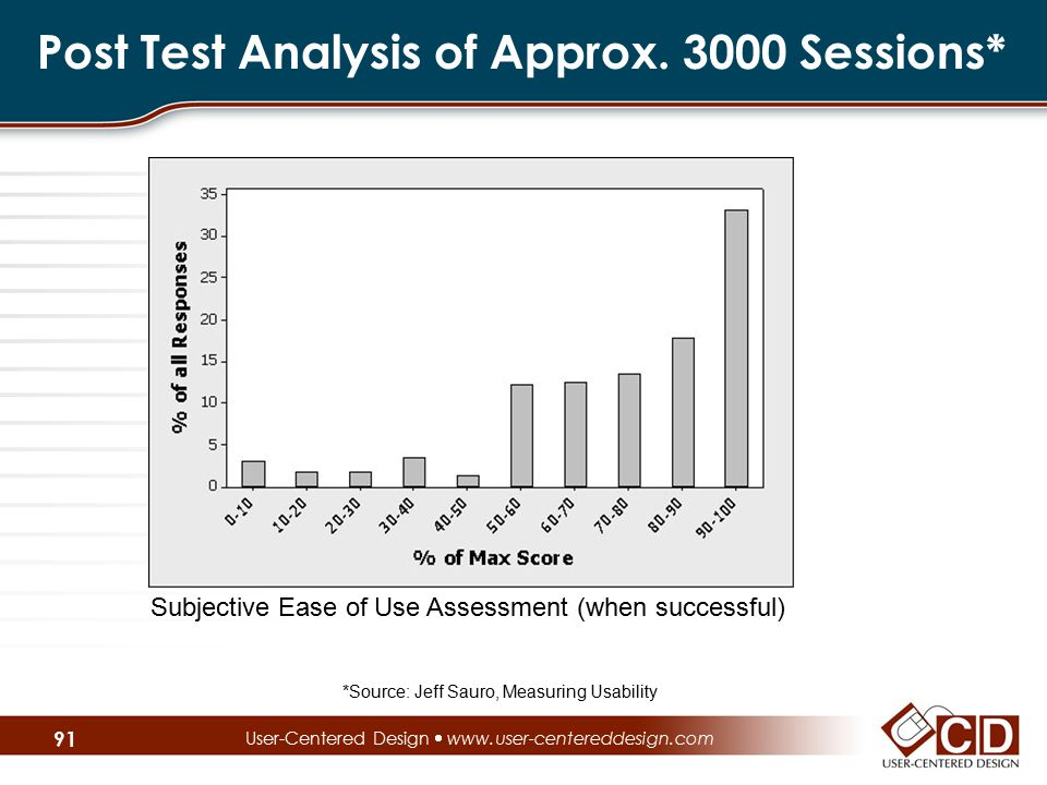 Post Test Analysis of Approx. 3000 Sessions* User-Centered Design  www.user-centereddesign.com *Source: Jeff Sauro, Measuring Usability Subjective Ea