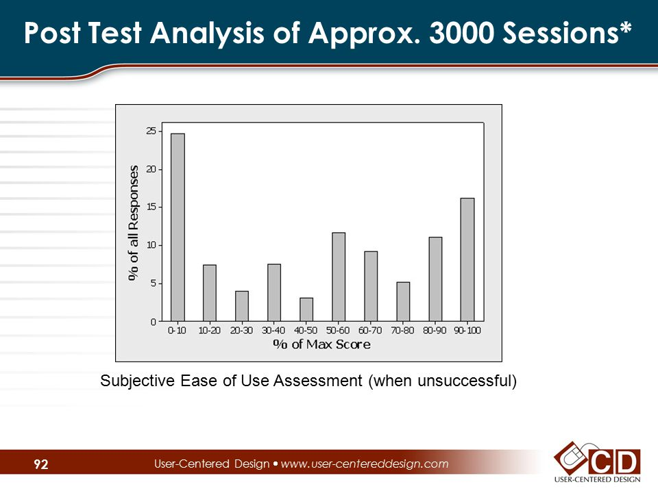 Post Test Analysis of Approx. 3000 Sessions* User-Centered Design  www.user-centereddesign.com Subjective Ease of Use Assessment (when unsuccessful)