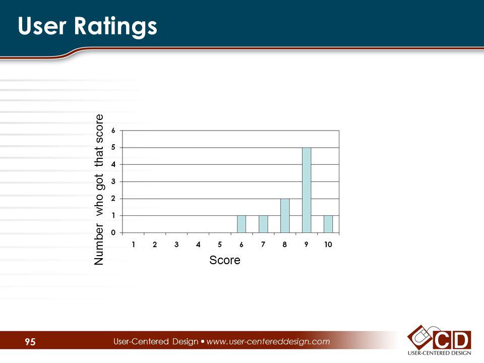 User Ratings User-Centered Design  www.user-centereddesign.com 95 Score Number who got that score