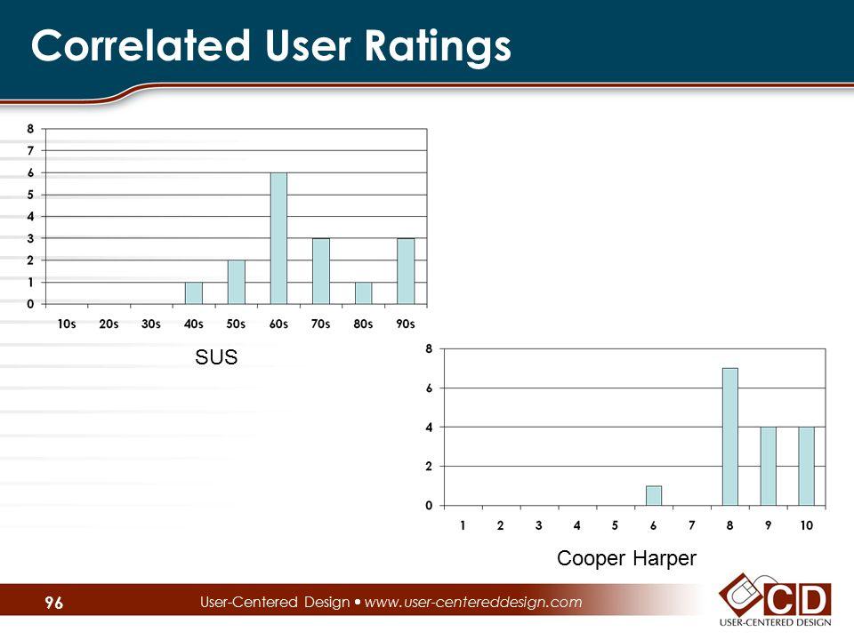 Correlated User Ratings  User-Centered Design  www.user-centereddesign.com SUS Cooper Harper 96