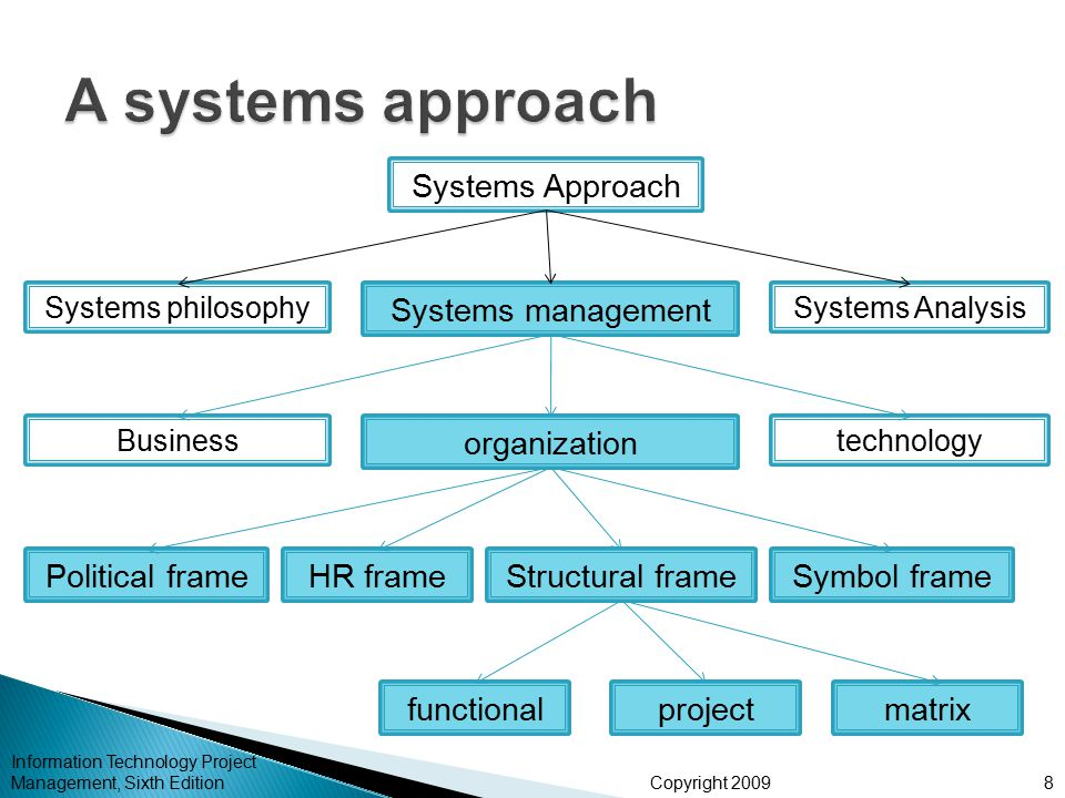 Copyright 2009 Information Technology Project Management, Sixth Edition8 Systems Approach Systems philosophy Systems management Systems Analysis Busin
