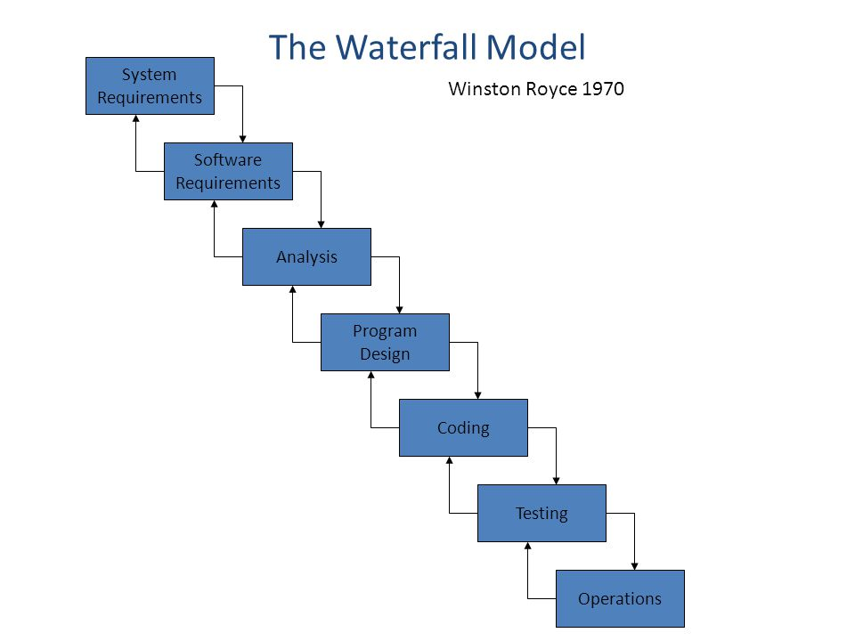 The Waterfall Model System Requirements Software Requirements Analysis Program Design Coding Testing Operations Winston Royce 1970