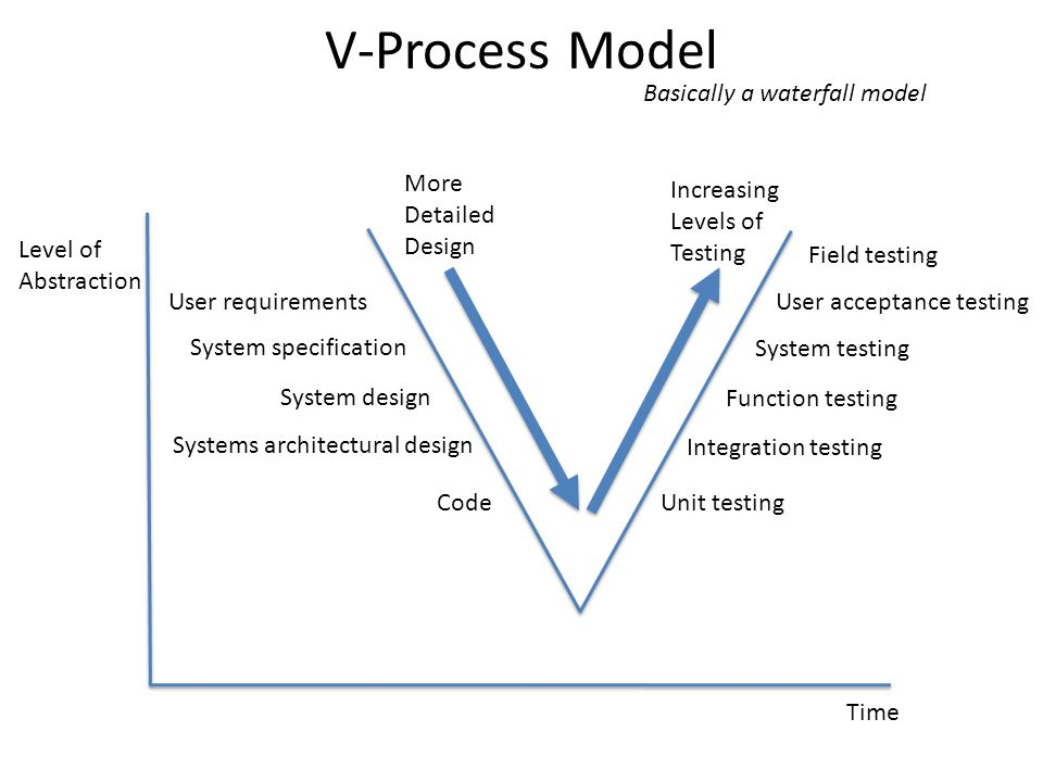 V-Process Model Level of Abstraction Time More Detailed Design Increasing Levels of Testing User requirements System specification System design Systems architectural design CodeUnit testing Integration testing Function testing System testing User acceptance testing Field testing Basically a waterfall model