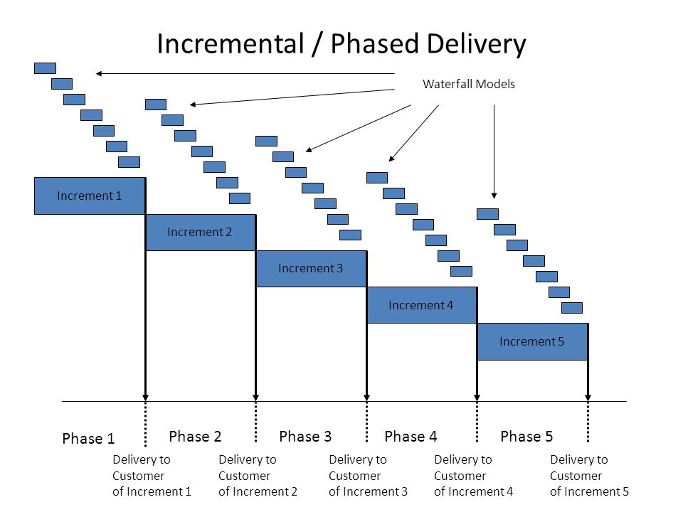 Incremental / Phased Delivery Increment 1 Increment 5 Increment 2 Increment 3 Increment 4 Phase 1 Phase 5Phase 4Phase 3Phase 2 Delivery to Customer of Increment 1 Delivery to Customer of Increment 2 Delivery to Customer of Increment 3 Delivery to Customer of Increment 4 Delivery to Customer of Increment 5 Waterfall Models